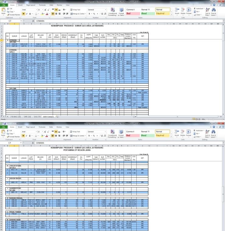 Contoh Template Data Potensi Area Jatibarang yang sheet-nya udah berhasil dibuka protect-nya. Sehingga sistematika penempatan masing-masing sumur bisa lebih rapih